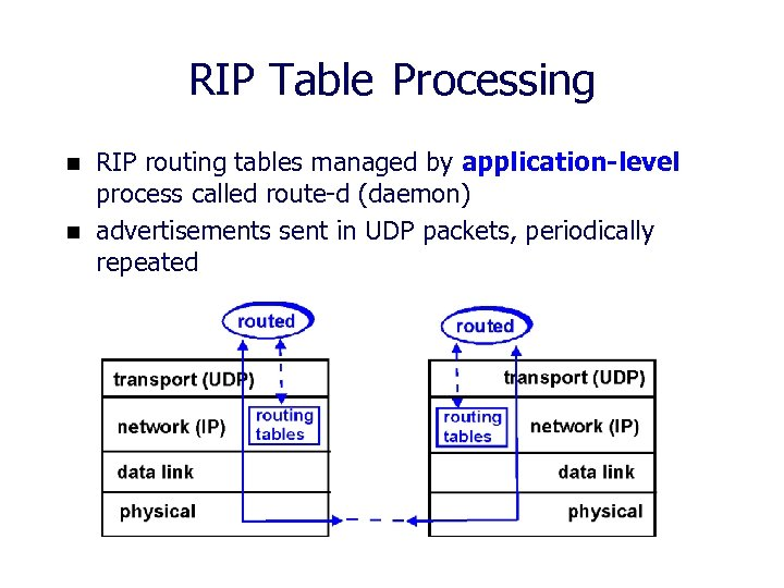 RIP Table Processing n n RIP routing tables managed by application-level process called route-d