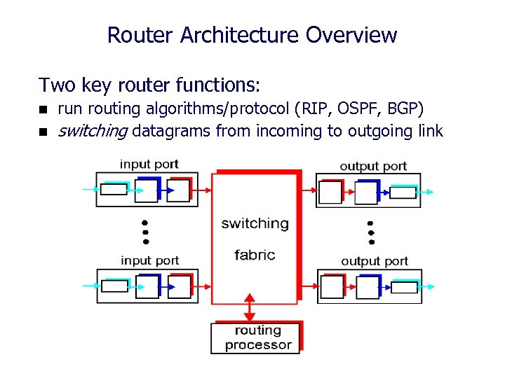 Router Architecture Overview Two key router functions: n n run routing algorithms/protocol (RIP, OSPF,