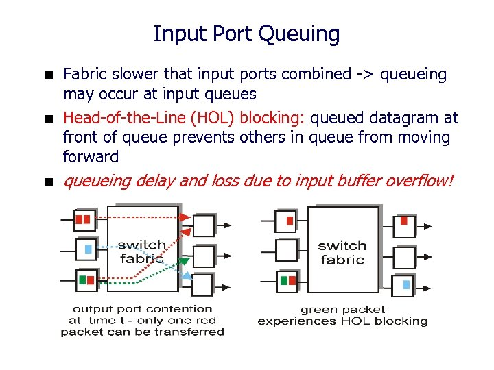 Input Port Queuing n Fabric slower that input ports combined -> queueing may occur