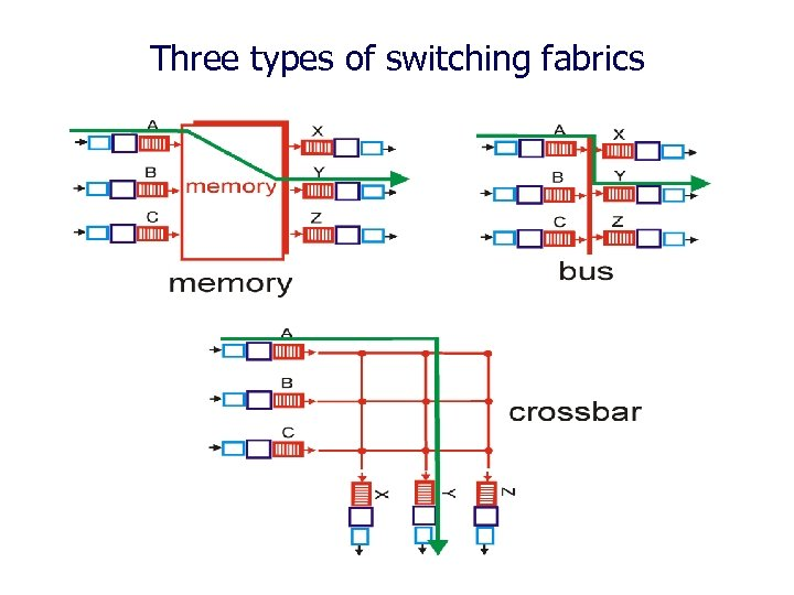 Three types of switching fabrics