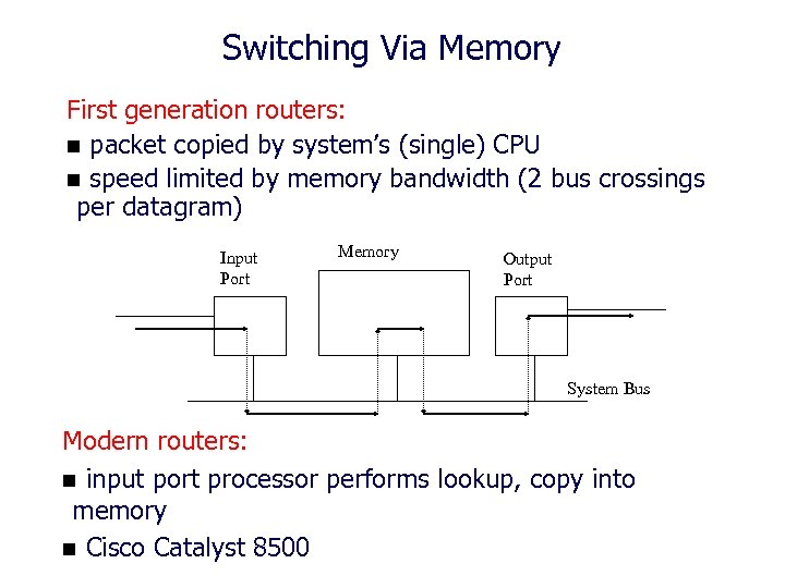 Switching Via Memory First generation routers: n packet copied by system's (single) CPU n