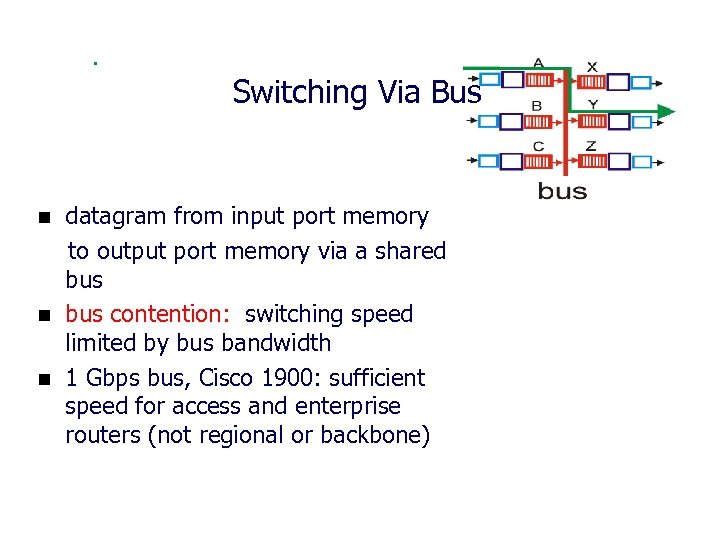 Switching Via Bus n n n datagram from input port memory to output port