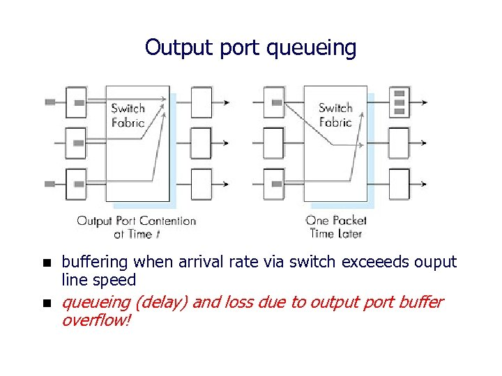 Output port queueing n buffering when arrival rate via switch exceeeds ouput line speed