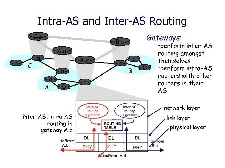 Intra-AS and Inter-AS Routing C. b a C Gateways: B. a A. a b