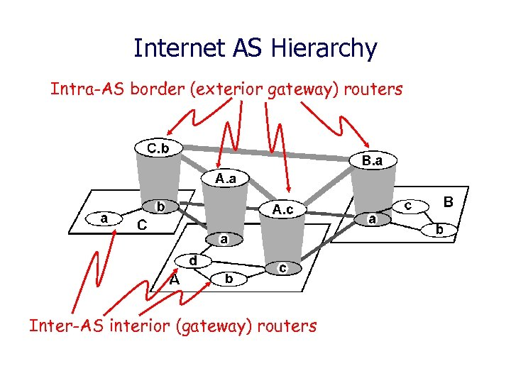 Internet AS Hierarchy Intra-AS border (exterior gateway) routers Inter-AS interior (gateway) routers