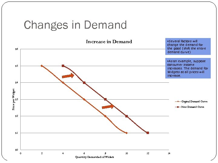 Changes in Demand Curve. Demand Increase in for Widgets • Several factors will change