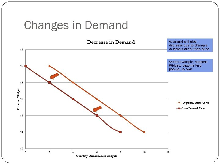Changes in Demand Curve Demand Decrease in for Widgets $6 $6 • Demand will