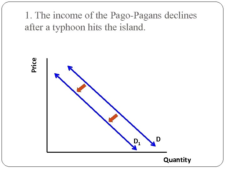 Price 1. The income of the Pago-Pagans declines after a typhoon hits the island.