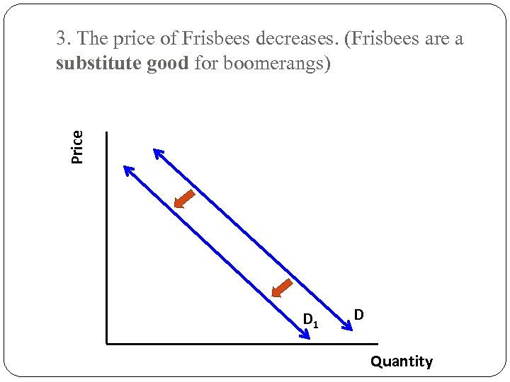 Price 3. The price of Frisbees decreases. (Frisbees are a substitute good for boomerangs)