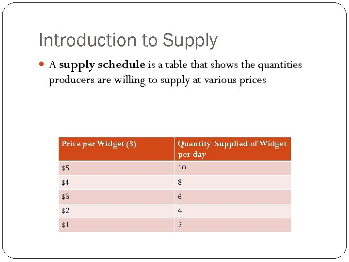 Introduction to Supply A supply schedule is a table that shows the quantities producers