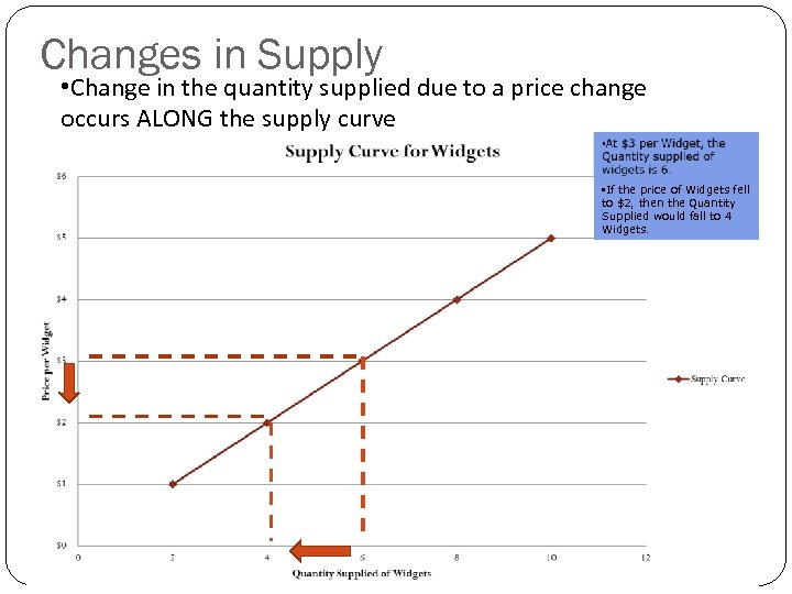 Changes in Supply • Change in the quantity supplied due to a price change