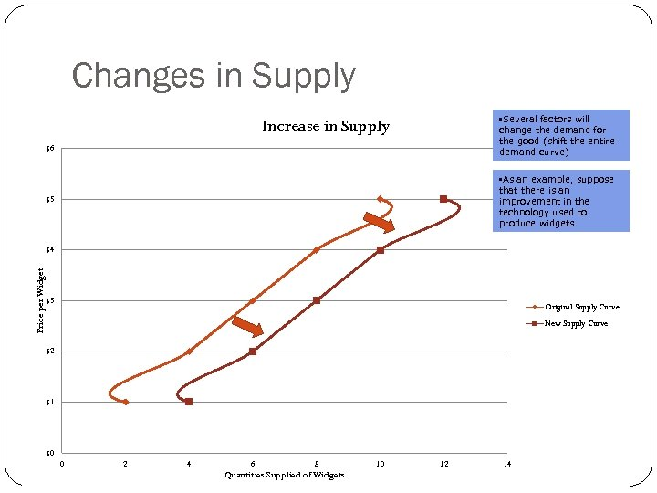 Changes in Supply • Several factors will change the demand for the good (shift