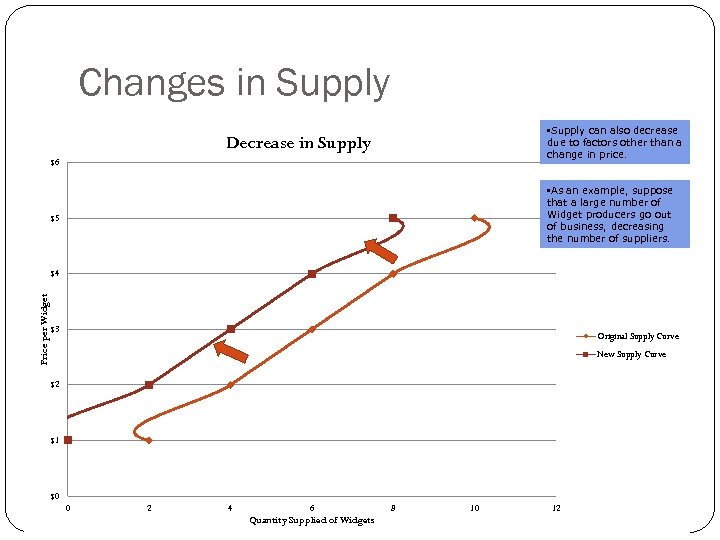 Changes in Supply • Supply can also decrease due to factors other than a