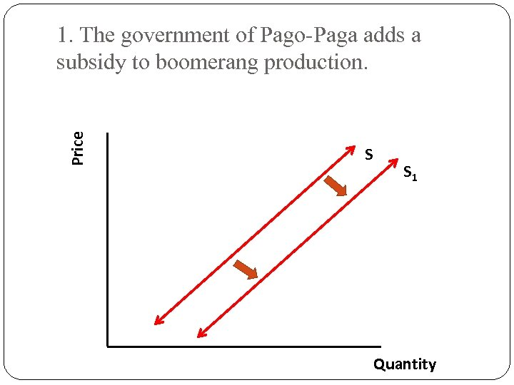 Price 1. The government of Pago-Paga adds a subsidy to boomerang production. S S