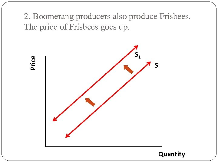 Price 2. Boomerang producers also produce Frisbees. The price of Frisbees goes up. S