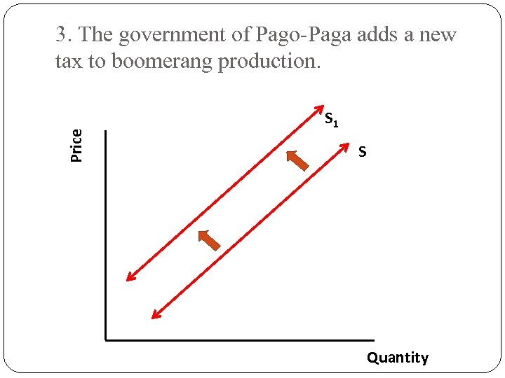 Price 3. The government of Pago-Paga adds a new tax to boomerang production. S