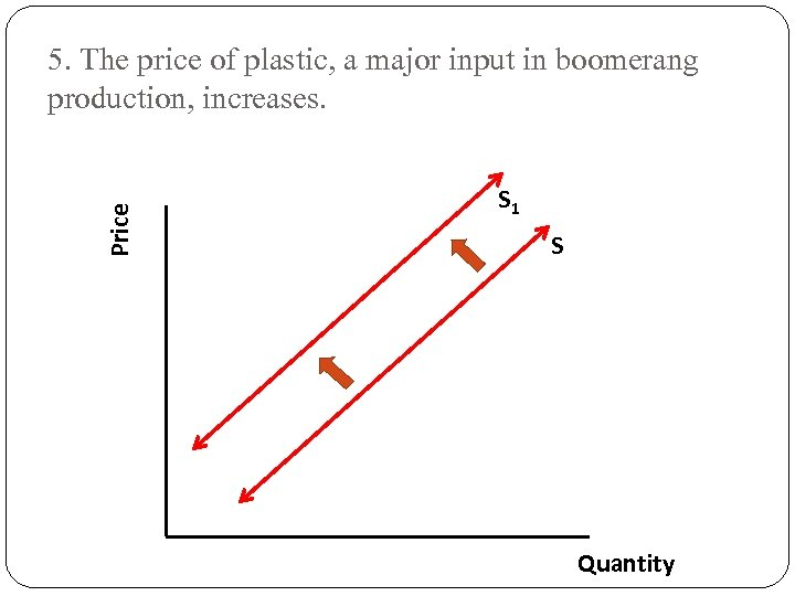 Price 5. The price of plastic, a major input in boomerang production, increases. S