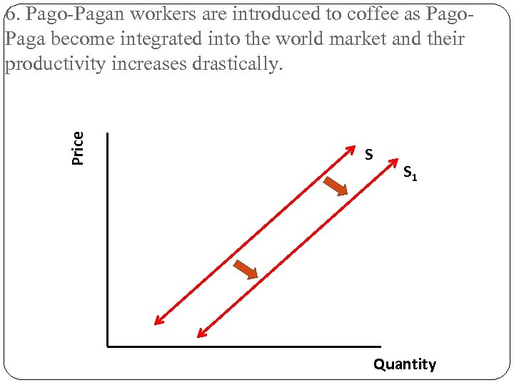 Price 6. Pago-Pagan workers are introduced to coffee as Pago. Paga become integrated into