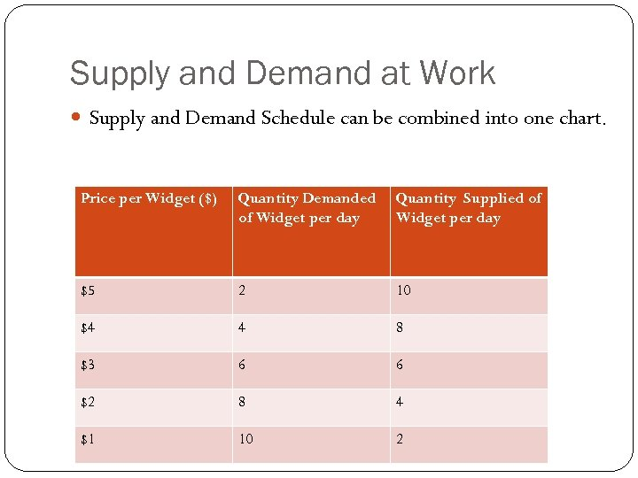 Supply and Demand at Work Supply and Demand Schedule can be combined into one