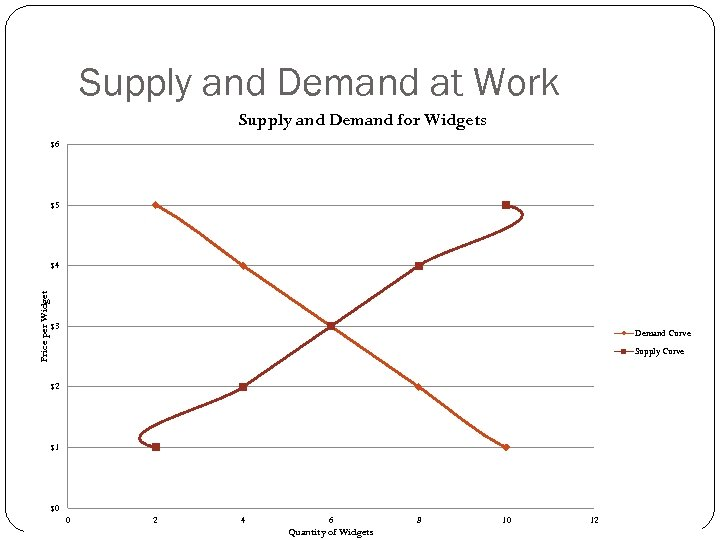 Supply and Demand at Work Supply and Demand for Widgets $6 $5 Price per
