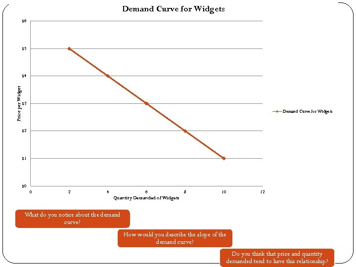 Demand Curve for Widgets $6 $5 Price per Widget $4 $3 Demand Curve for