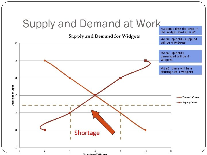 Supply and Demand at Work • Suppose that the price in the Widget market