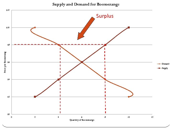 Supply and Demand for Boomerangs $12 Surplus $10 Price per Boomerang $8 $6 Demand