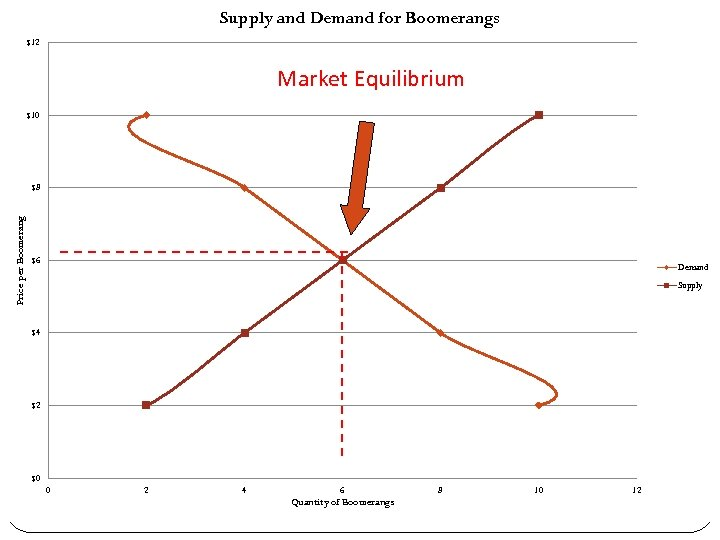 Supply and Demand for Boomerangs $12 Market Equilibrium $10 Price per Boomerang $8 $6
