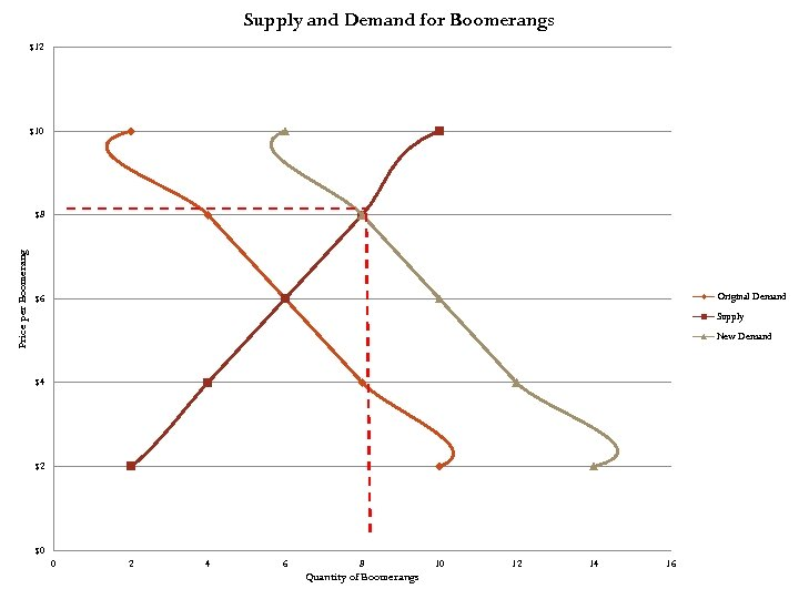 Supply and Demand for Boomerangs $12 $10 Price per Boomerang $8 Original Demand $6