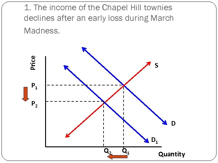 Price 1. The income of the Chapel Hill townies declines after an early loss