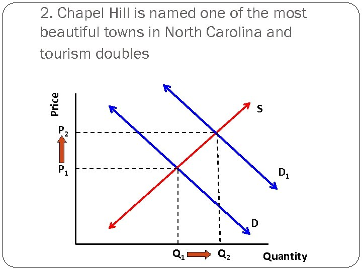 Price 2. Chapel Hill is named one of the most beautiful towns in North