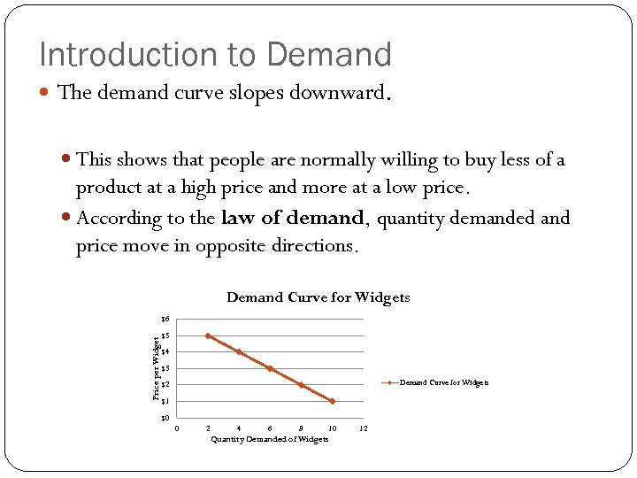 Introduction to Demand The demand curve slopes downward. This shows that people are normally