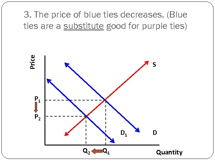 Price 3. The price of blue ties decreases. (Blue ties are a substitute good