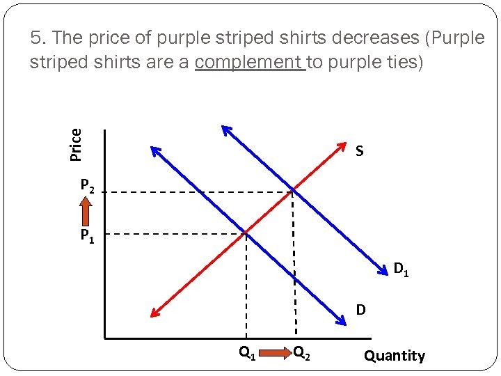 Price 5. The price of purple striped shirts decreases (Purple striped shirts are a