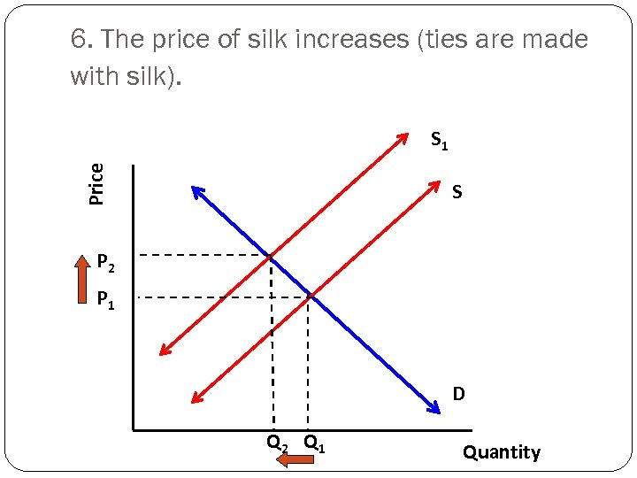 6. The price of silk increases (ties are made with silk). Price S 1