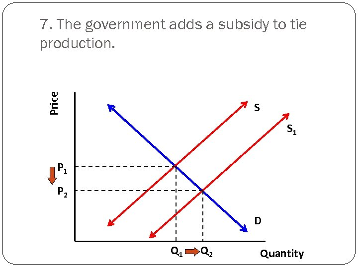 Price 7. The government adds a subsidy to tie production. S S 1 P