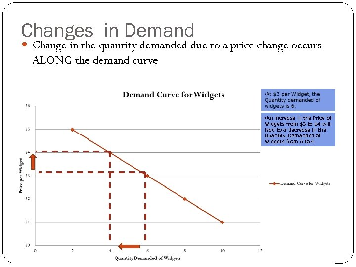 Changes in Demand Change in the quantity demanded due to a price change occurs
