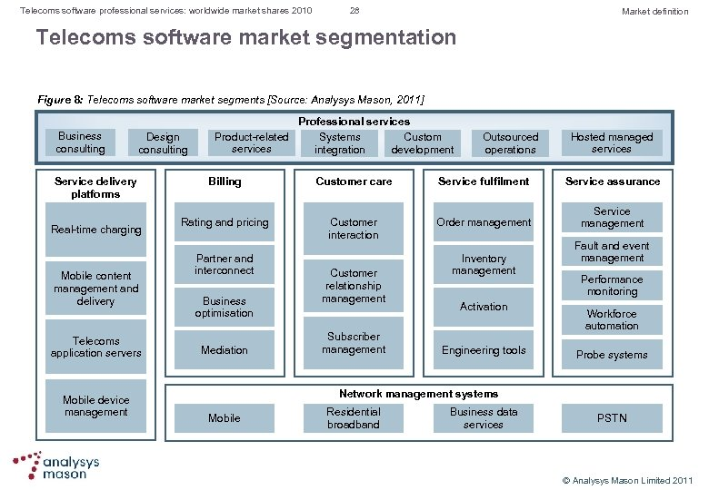 Telecoms software professional services: worldwide market shares 2010 28 Market definition Telecoms software market