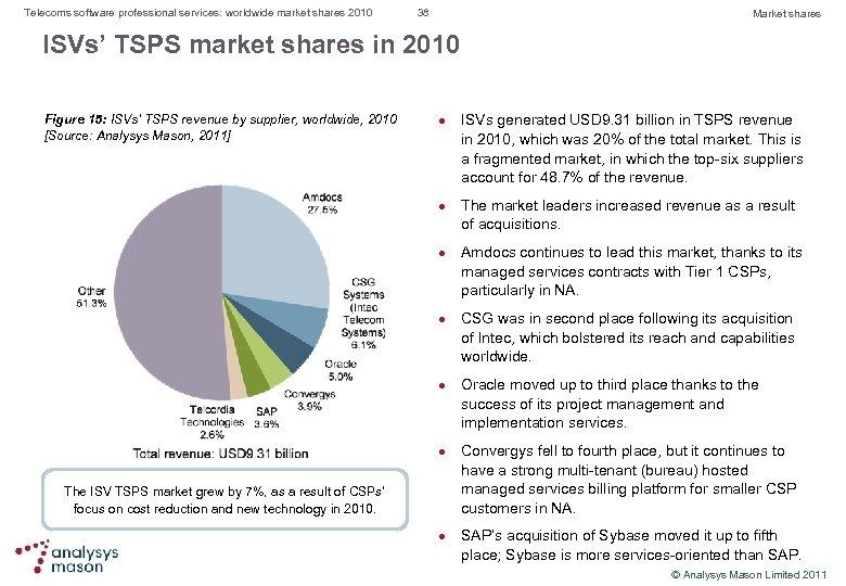 Telecoms software professional services: worldwide market shares 2010 38 Market shares ISVs' TSPS market