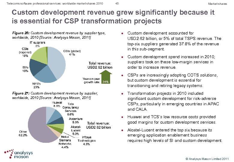 Telecoms software professional services: worldwide market shares 2010 45 Market shares Custom development revenue