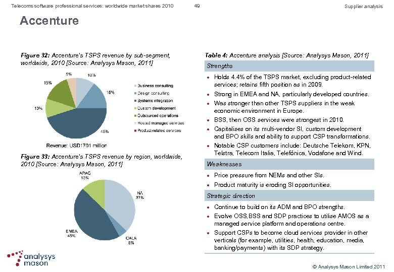 Telecoms software professional services: worldwide market shares 2010 49 Supplier analysis Accenture Figure 32: