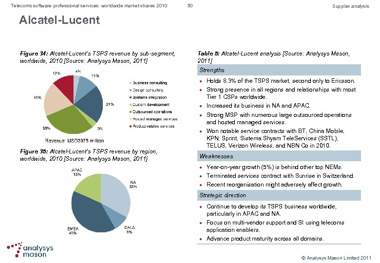 Telecoms software professional services: worldwide market shares 2010 50 Supplier analysis Alcatel-Lucent Figure 34: