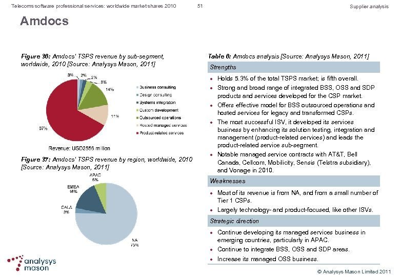 Telecoms software professional services: worldwide market shares 2010 51 Supplier analysis Amdocs Figure 36: