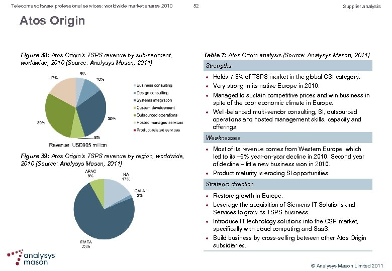 Telecoms software professional services: worldwide market shares 2010 52 Supplier analysis Atos Origin Figure
