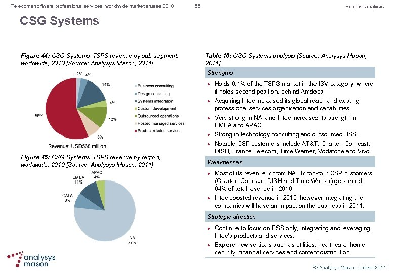 Telecoms software professional services: worldwide market shares 2010 55 Supplier analysis CSG Systems Figure
