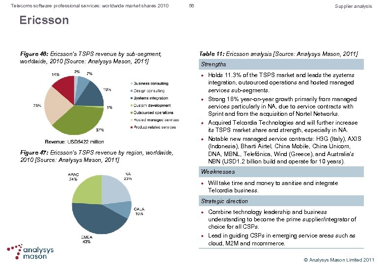 Telecoms software professional services: worldwide market shares 2010 56 Supplier analysis Ericsson Figure 46:
