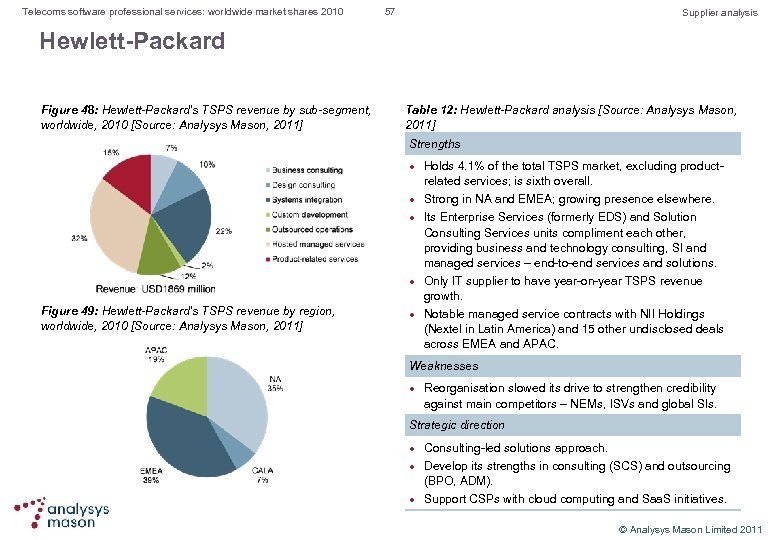 Telecoms software professional services: worldwide market shares 2010 57 Supplier analysis Hewlett-Packard Figure 48: