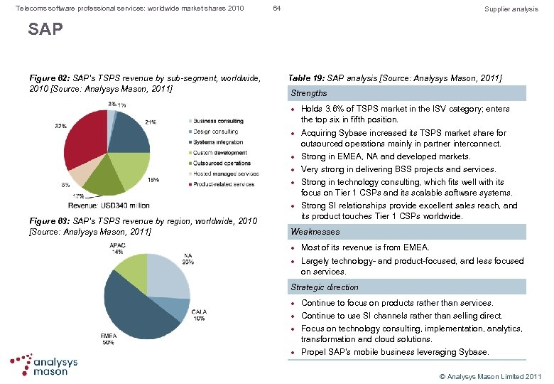 Telecoms software professional services: worldwide market shares 2010 64 Supplier analysis SAP Figure 62: