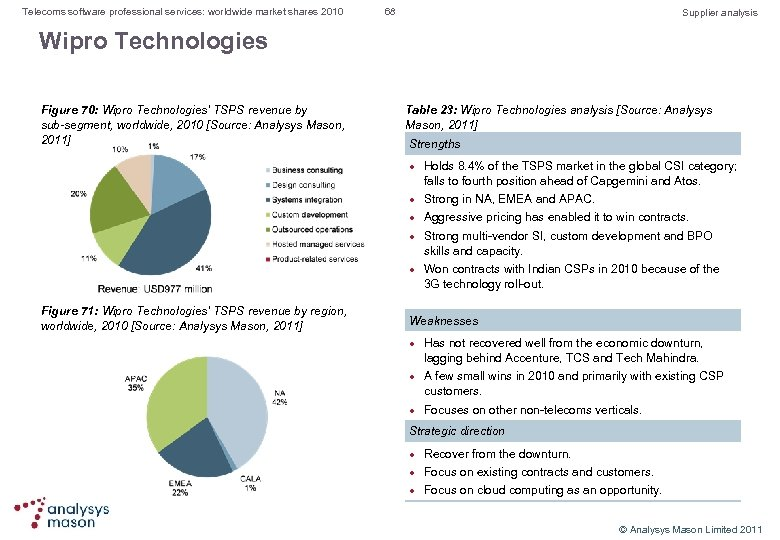 Telecoms software professional services: worldwide market shares 2010 68 Supplier analysis Wipro Technologies Figure