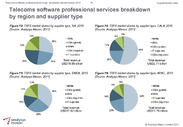 Telecoms software professional services: worldwide market shares 2010 74 Supplementary data Telecoms software professional